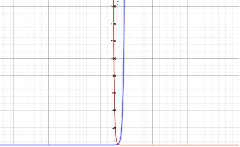 Test of Mathematics Solution Objective 699 – Graphing the Exponential