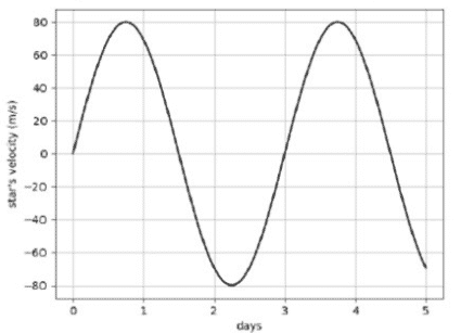 Sum of polynomials (Tomato subjective 173)