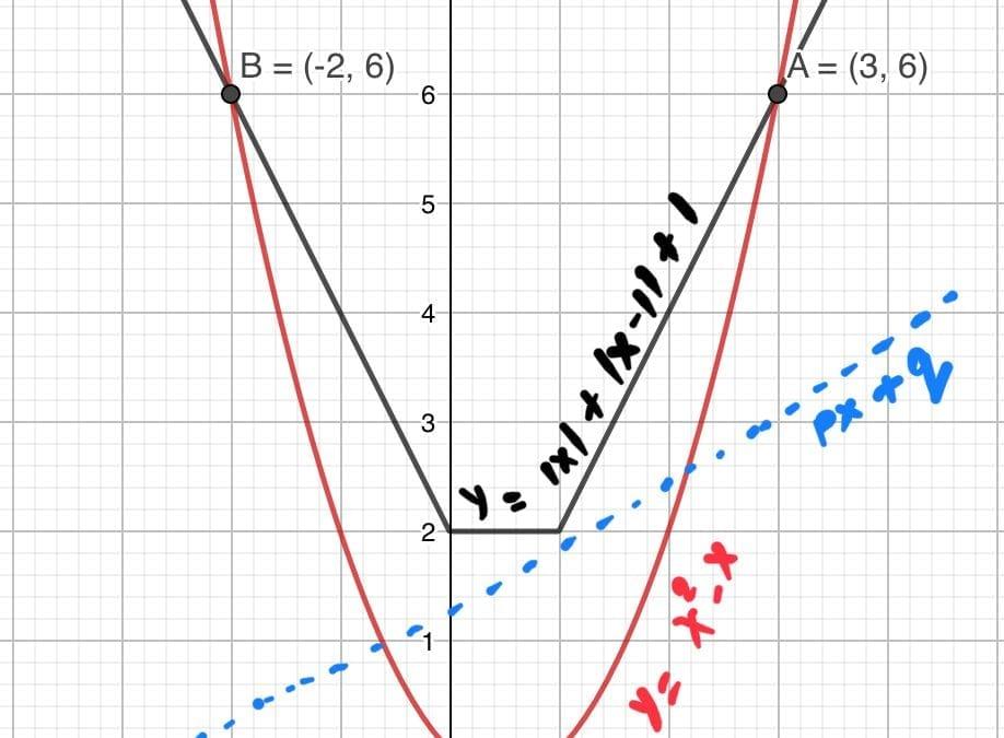Test of Mathematics Solution Subjective 50 -Dictionary Ranking