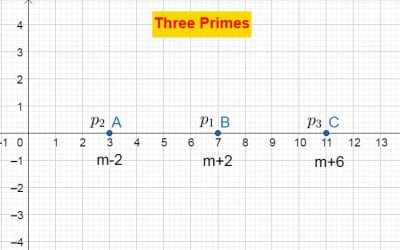 Three Primes, ISI Entrance 2017, Subjective solution to Problem 6.