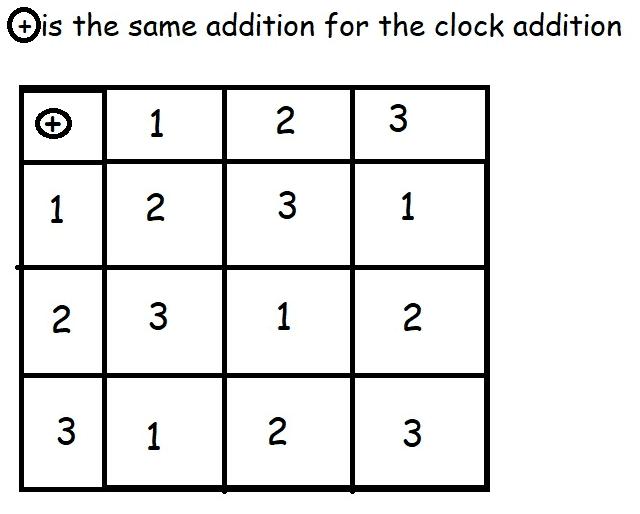 Clock rotation explanation
