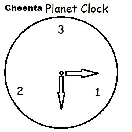 Cheenta Planet clock