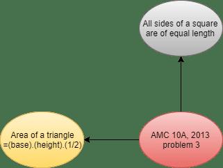 Area of triangle- Knowledge Graph