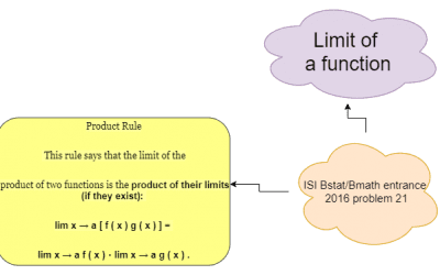 Calculating the limit of the function I.S.I. (Indian Statistical Institute) B.Stat/B.Math Entrance Examination 2016, problem 21