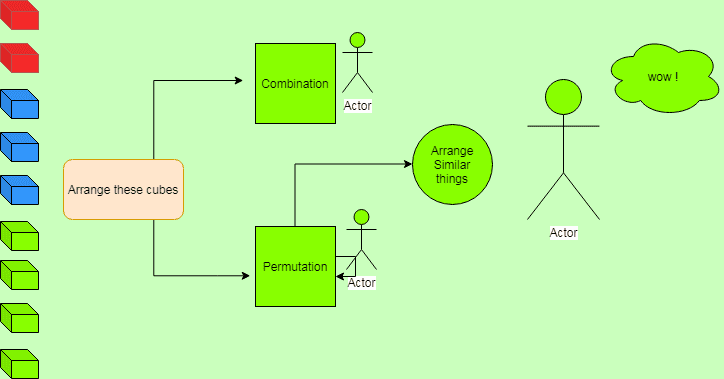 knowledge graph of combinatorics