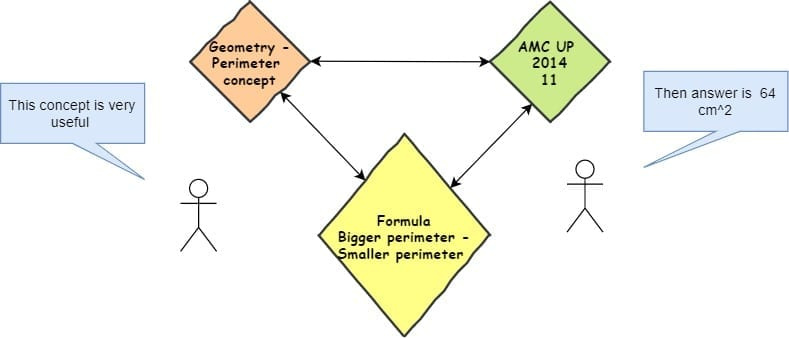 Perimeter of a shape- knowledge graph