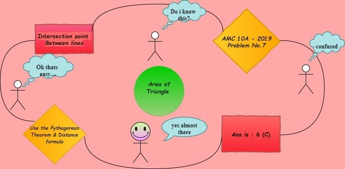 area of triangle - Knowledge Graph