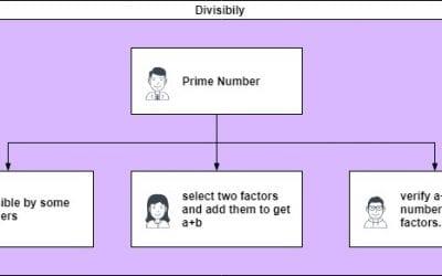 Problem based on divisibility – CMI 2015 -problem 3