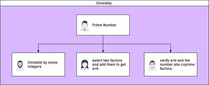 problem based on divisibility- knowledge graph