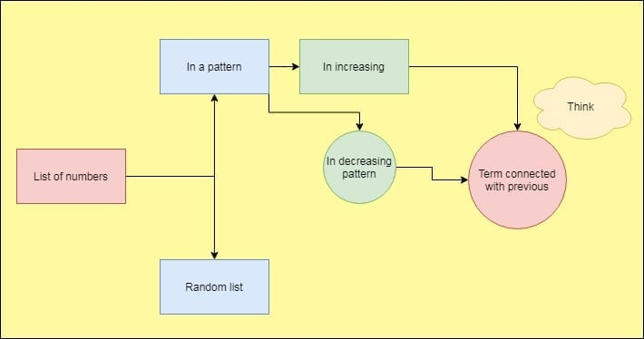 consecutive terms of a series- knowledge graph