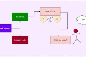 Quadratic Equation ISI entrance B. Stat. (Hons.) 2003 problem 4