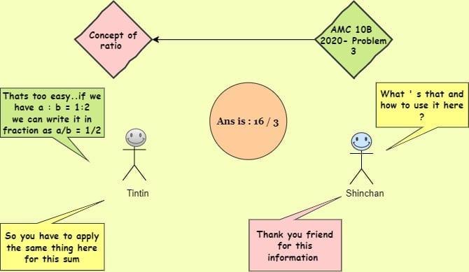 Ratio - Knowledge Graph