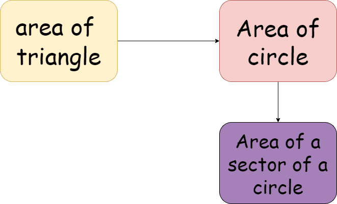 area of trapezium- Knowledge graph