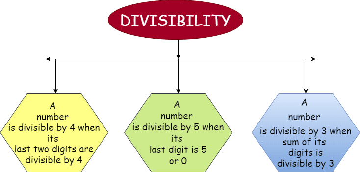 Divisibility Rule- Knowledge graph