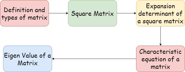 Eigen value of matrix knowledge graph