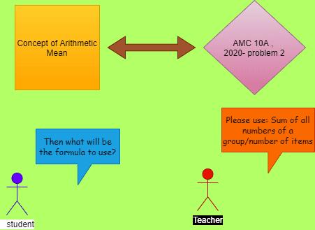 Arithmetic mean problem- knowledge graph