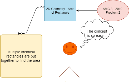 knowledge graph of area of rectangle