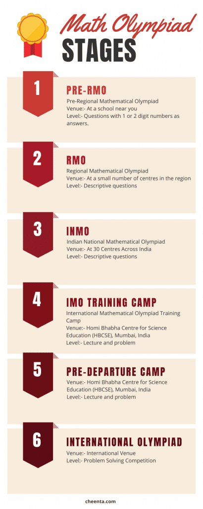 Math-Olympiad in India Stages