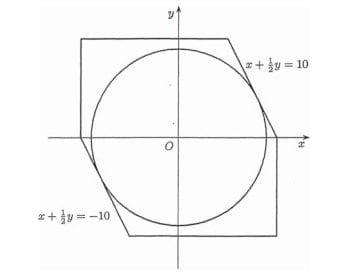 Area of circle - figure