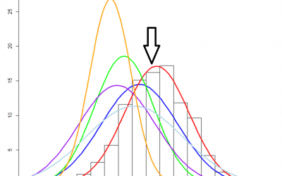 Restricted Maximum Likelihood Estimator  ISI MStat PSB 2012 Problem 9