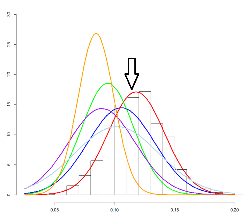 likelihood and the moment graph
