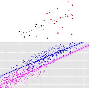 Invariant Regression Estimate Problem