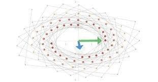 Eigen values and vectors Problem