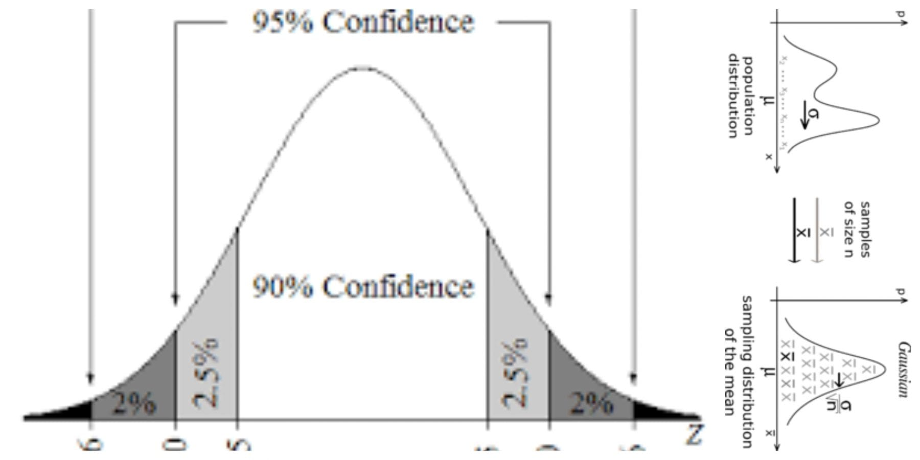finding confidence interval - graph