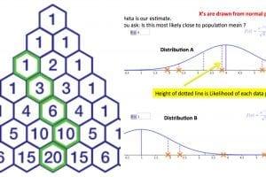 Unbiased, Pascal and MLE | ISI MStat 2019 PSB Problem 7