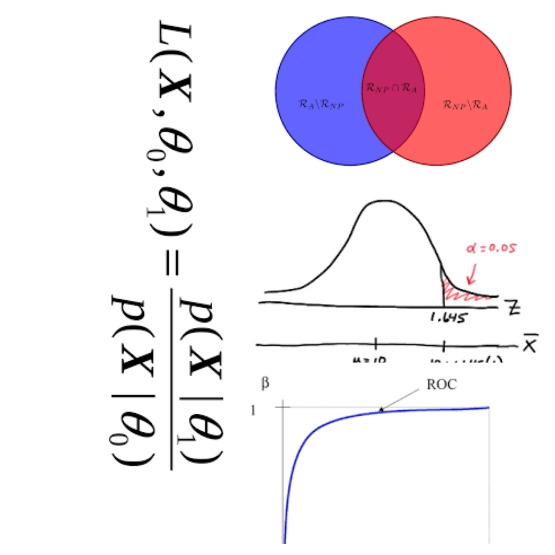 Neyman graph
