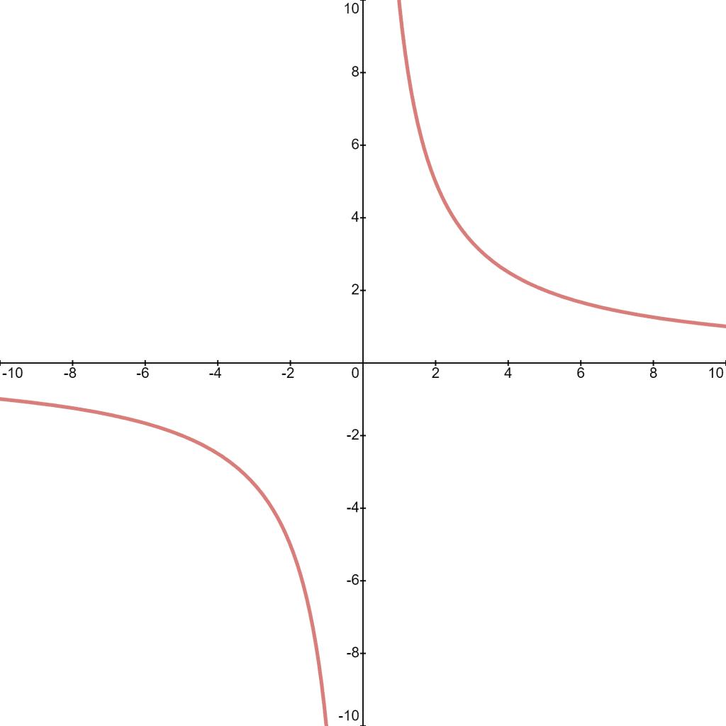 ISI MStat 2016 Problem 1 graph