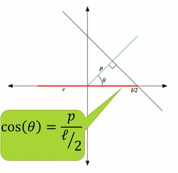 Crofton's Formula