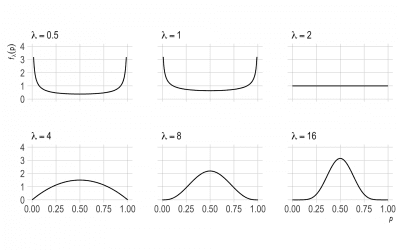 Laplace in the World of Chances| Cheenta Probability Series