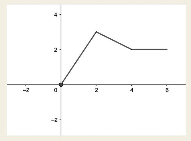 Velocity versus time graph