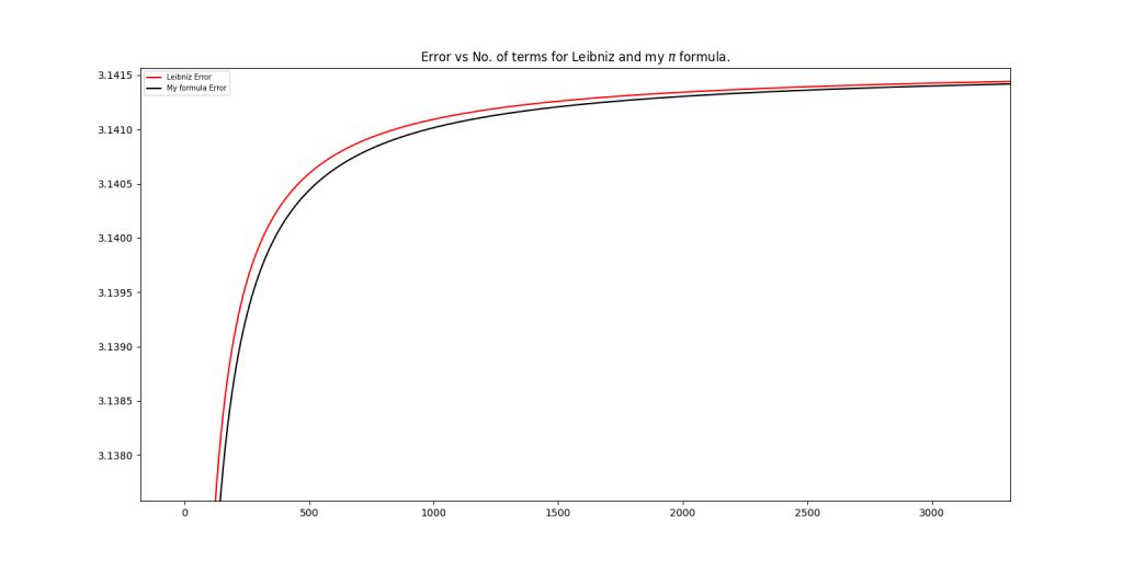 Error vs no. of terms for Leibniz and my pi formula